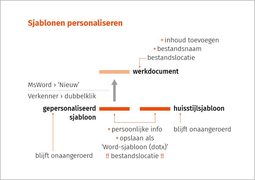 """Schema uit de vorming """"Werken met huisstijlsjablonen in Microsoft Word"""". Klik om het schema groter weer te geven."""